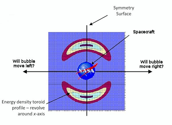 Warp Balonu Simetri Problemi