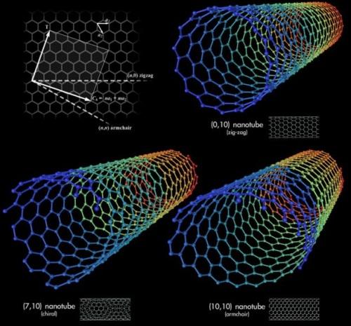 nanotüpler