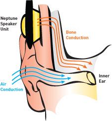 kemik iletimli ses