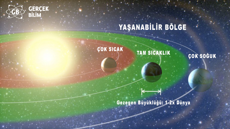 kepler-one-five-2 gercek bilim