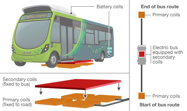 kablosuz şarj olan otobüs-gerçek bilim