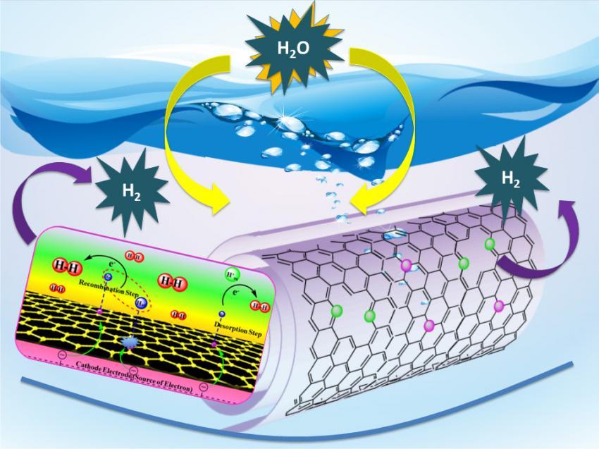 hidrojen katalizörü-gerçek bilim
