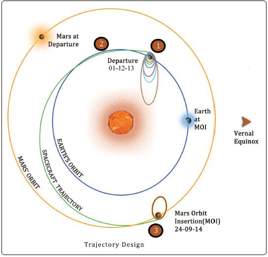 trajectory-design1 (1)