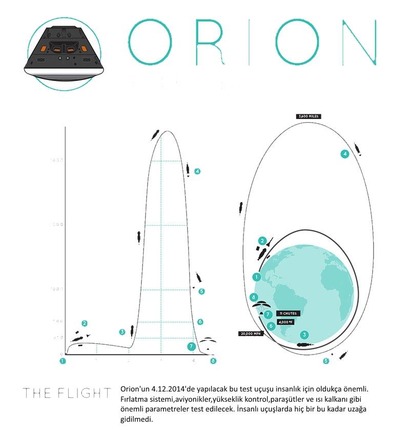 Orion uçuş testi
