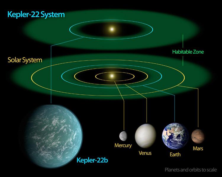 kepler yeni gezegenler
