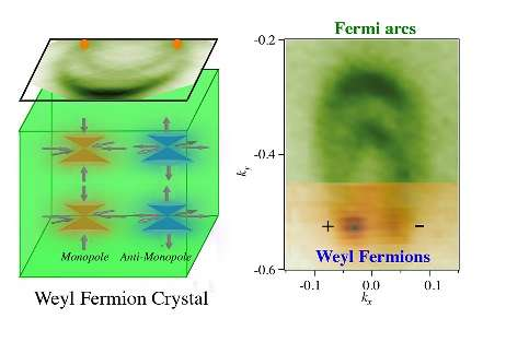 weyl fermiyon kristali