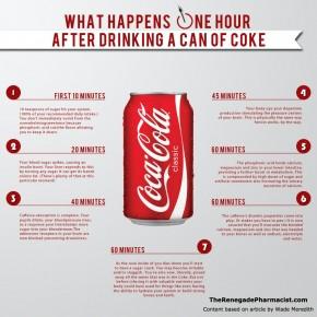 Koka Kola İçtiğinizde 1 saat içinde vücudunuzda olanlar