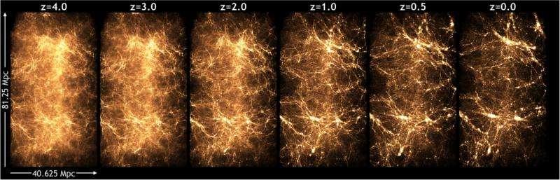 Evrenin Başlangıcına Dair En Büyük Simülasyonlardan Biri Başlatıldı
