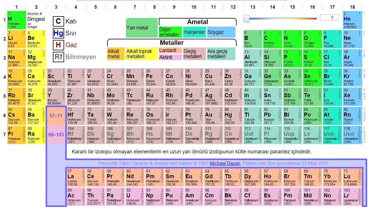 4 Yeni Elementin Keşfiyle Periyodik Tablonun 7. Sırası Tamamlandı