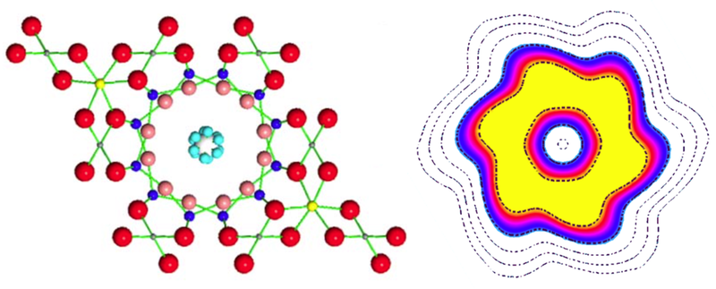 A single water molecule can be confined inside a hexagonally shaped channel of the gemstone beryl (left). The light-blue spheres show the positions of one hydrogen atom in a water molecule as it takes on six different rotational orientations simultaneously. Tunneling among these orientations means the hydrogen atom is not located at one position, but smeared out in a ring shape. The right panel has an expanded spatial scale and shows the calculated hydrogen charge density, going from blue (lowest) to yellow