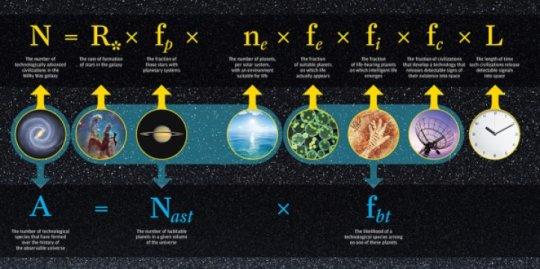 Evrende Yalnız Mıyız ? Gezegenimizin Eşsizliğine Yeni Limitler Getiriliyor