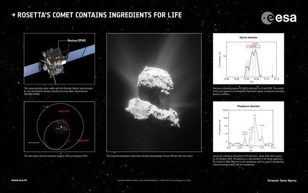 Rosetta'nın Kuyruklu Yıldızında Hayatın Temel Elementlerine Rastlandı