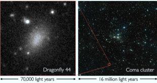 Solda aşırı yayılmış Dragonfly44 galaksisi