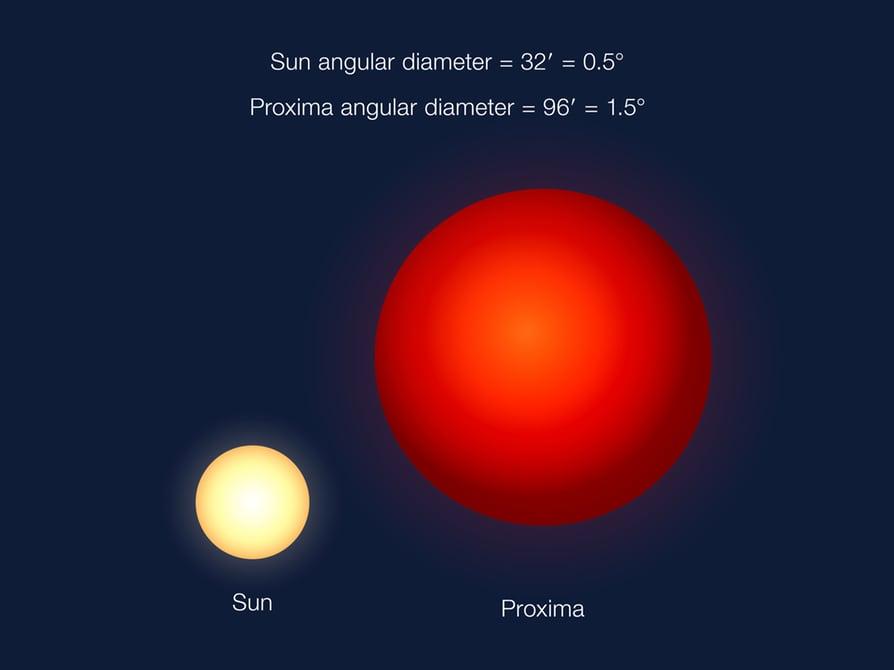 güneş proxima