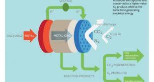 karbondioksitten enerji