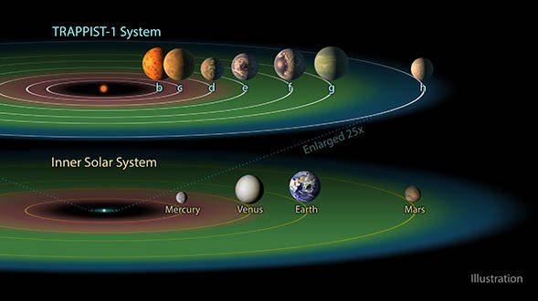 NASA Yeni Keşfettiği 7 Gezegende Sıvı Halde Su Bulunabileceğini Duyurdu