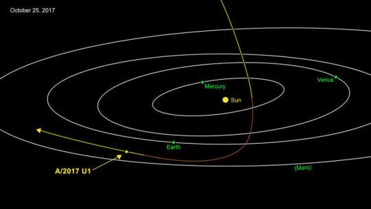 İlk Kez Güneş Sistemi'nin Dışından Gelen Bir Asteroit Gözlendi