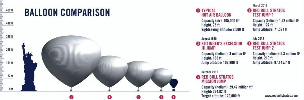Stratos ile Diğer Balonlar