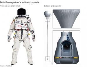 Felix Baumgartner' ın kıyafeti