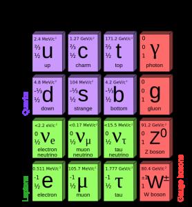 Atom altı parçacıklar