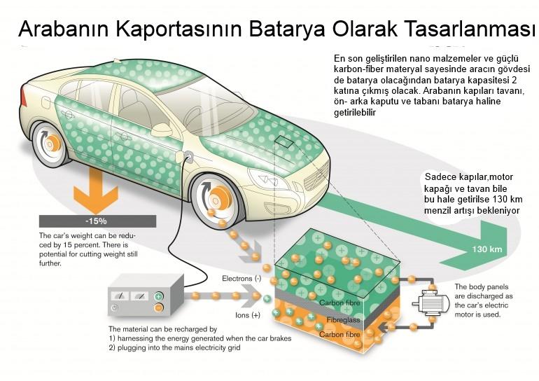 volvo bataryalı kaporta-gerçek bilim