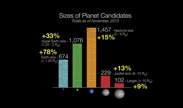 kepler gezegen adayları