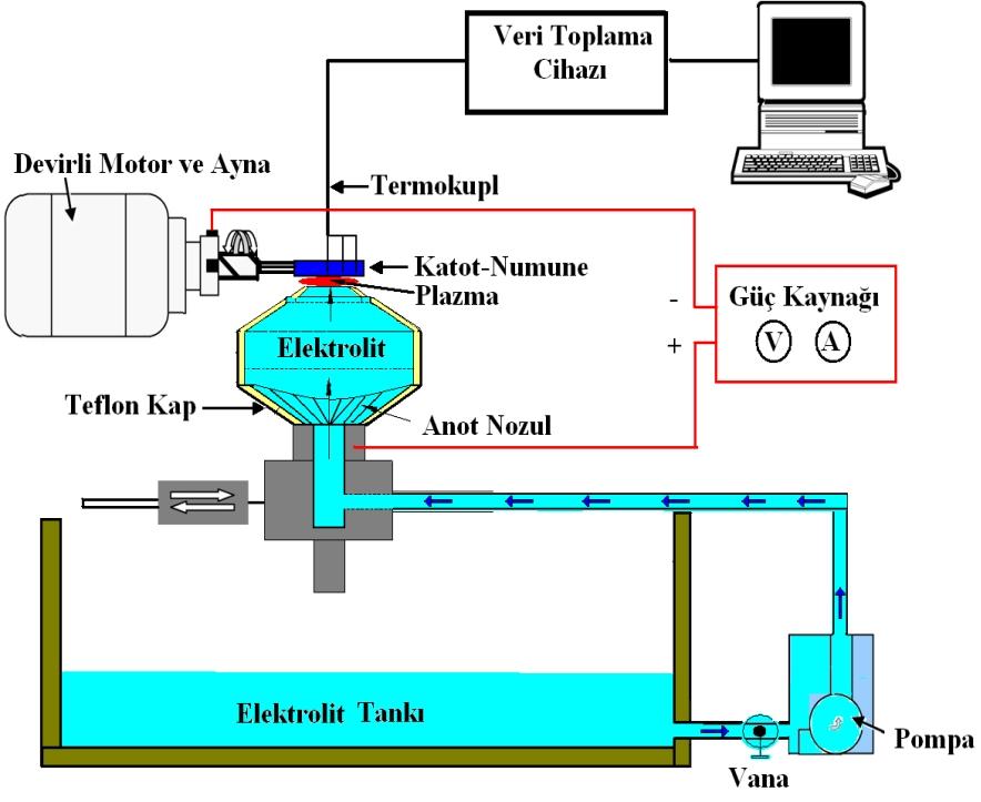 elektrolitik plazma