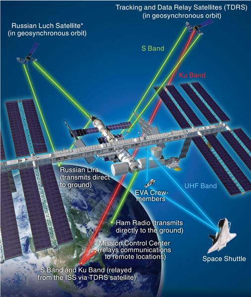 ISS iletişim