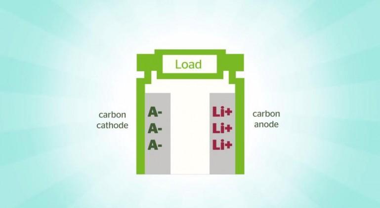 dual karbon batarya