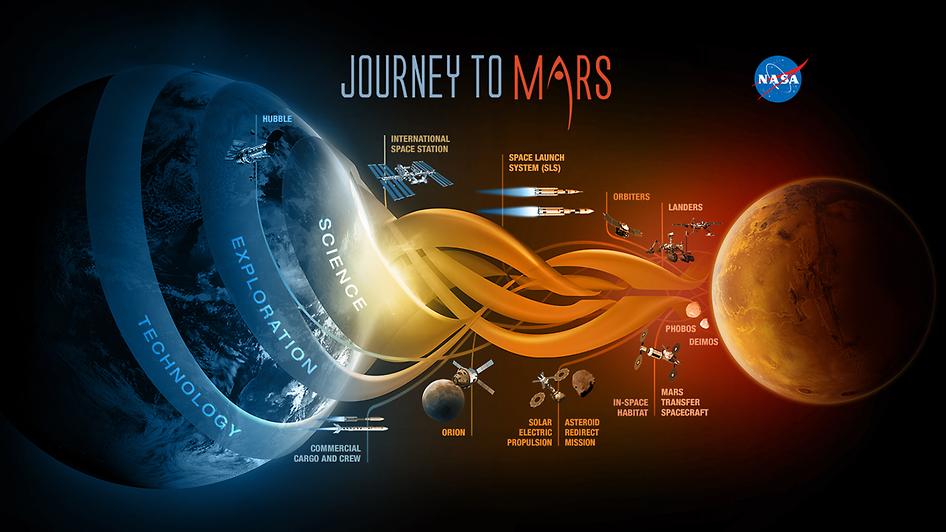 mars yolculuğu