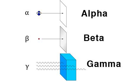 radiation-types-alpha-beta-gamma-image - GerçekBilim