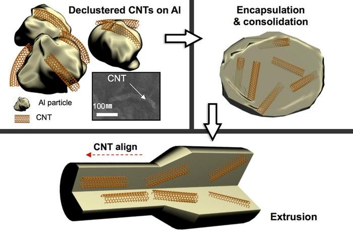 karbon nanotüp alaşım
